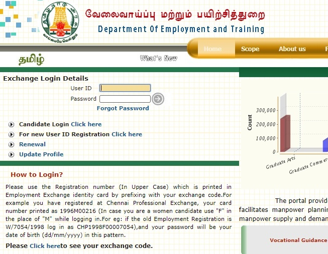 tnvelaivaaippu Card Renewal, Registration, Apply Online, Employment Card renewal